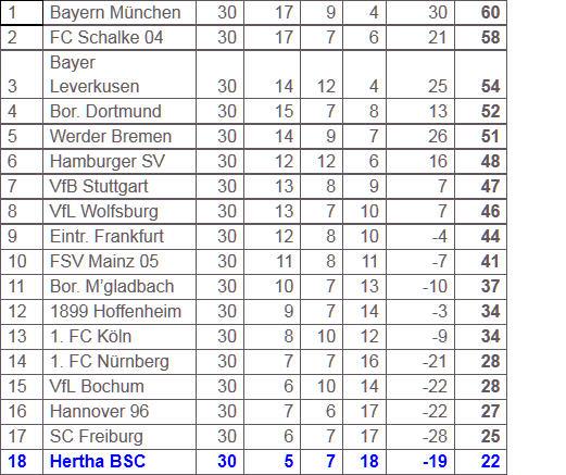 Hertha BSC VfB Stuttgart Geisterspiel Waldbühne
