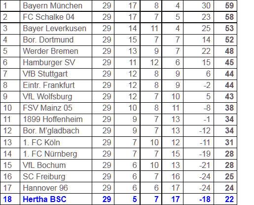 Raffael Bundesliga-Doppelpack 1. FC Köln Hertha BSC