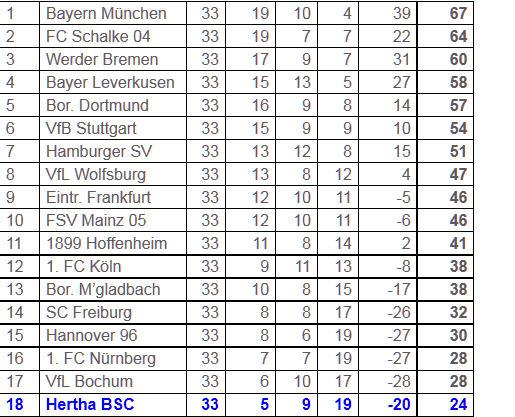 Bayer Leverkusen Hertha BSC Absteiger