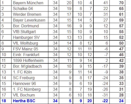 Michael Preetz Zweitliga Planung Hertha BSC