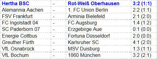 Marco Djuricin Hertha BSC Rot-Weiß Oberhausen