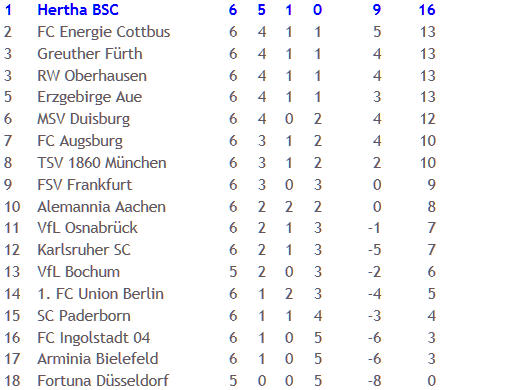 Ost-Derby Energie Cottbus Hertha BSC