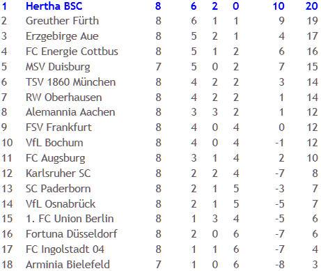 FSV Frankfurt Hertha BSC Schiedsrichter Peter Sippel 2010-10-18