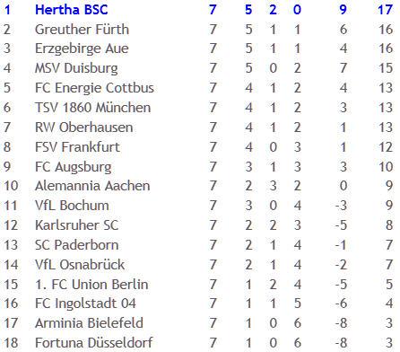 Hertha BSC Alemannia Aachen Stoßstürmer Rob Friend 2010-10-05