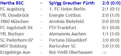 Personaldecke Verletzungssorgen Hertha BSC SpVgg Greuther Fürth