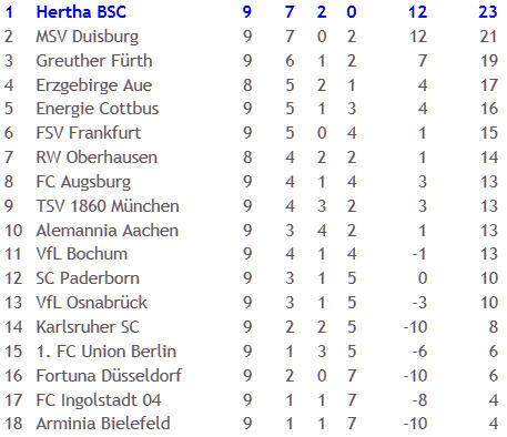 Hertha BSC SpVgg Greuther Fürth Schiedsrichter Christian Dingert 2010-10-25