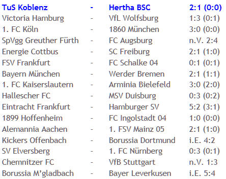 Kunstschütze Michael Stahl TuS Koblenz Hertha BSC