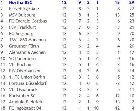 Hertha BSC VfL Bochum Schiedsrichter Guido Winkmann 2010-11-16