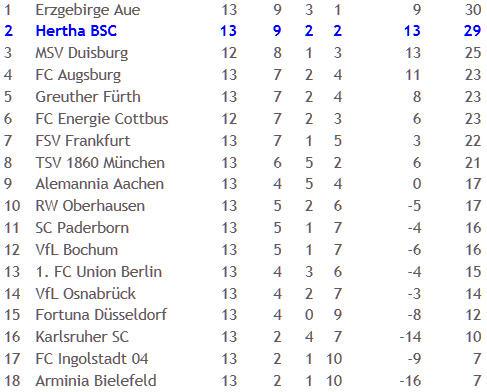 VfL Osnabrück Hertha BSC Tabellenführung futsch 2010-11-22