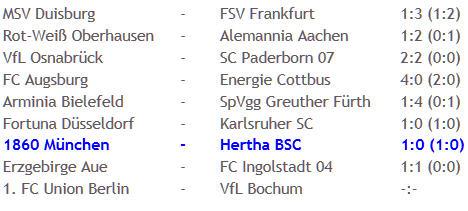 Slapstick im Profifußball 1860 München Hertha BSC