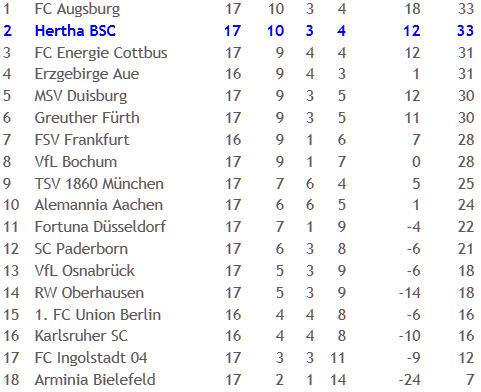 FC Augsburg Hertha BSC Schiedsrichter Peter Gagelmann