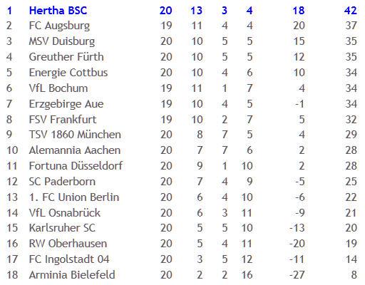 Arminia Bielefeld Hertha BSC Schiedsrichter Robert Hartmann 2011-01-31
