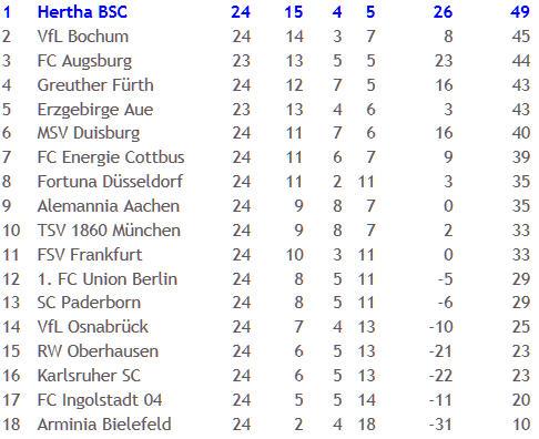Alemannia Aachen Hertha BSC Patrick Ebert