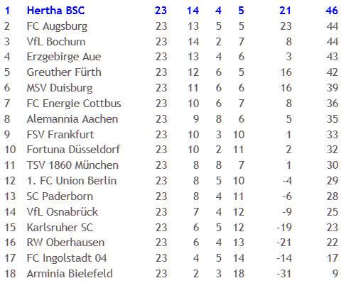 Ost-Derby Hertha BSC Energie Cottbus Tor Pierre-Michel Lasogga