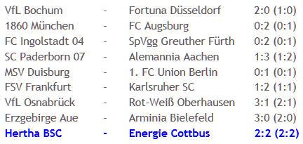 "Hertha BSC Energie Cottbus Trainer Claus-Dieter ""Pele"" Wollitz"