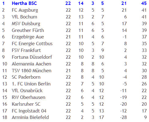 Karlsruher SC Hertha BSC Schiedsrichter Markus Wingenbach