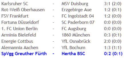 Kopfballungeheuer Adrian Ramos SpVgg Greuther Fürth Hertha BSC