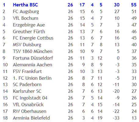 6-Punkte-Spiel SpVgg Greuther Fürth Hertha BSC Peter Niemeyer