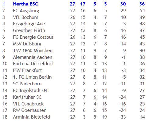 FC Ingolstadt 04 Hertha BSC Ronny Pierre-Michel Lasogga Aerts