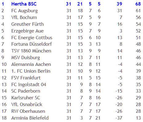 MSV Duisburg Hertha BSC Aufstieg