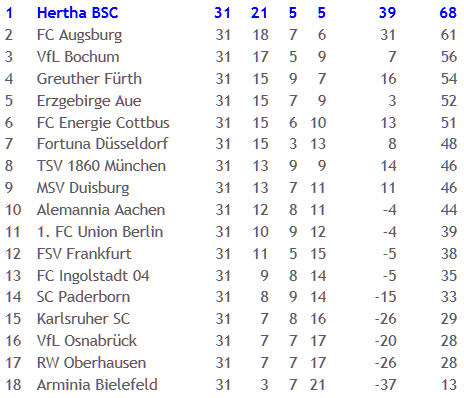 2. Bundesliga Tabelle 2011-04-25
