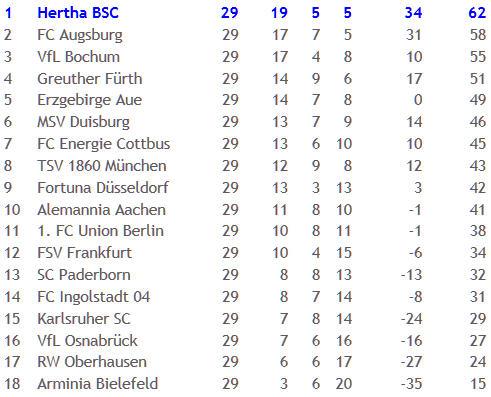 VfL Bochum Hertha BSC Roman Hubnik Wand