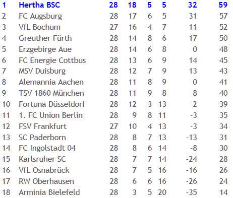 Hertha BSC SC Paderborn 07 Revanche Hinspiel Pleite 2011-04-04