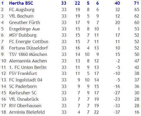 Erzgebirge Aue Hertha BSC Meisterschale Rob Friend
