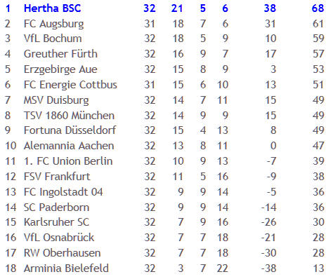 Berliner Olympiastadion Hertha BSC 1860 München