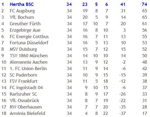 Hertha BSC FC Augsburg 297 Spiele Pal Dardai 2011-05-11