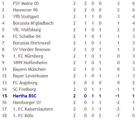 Trikotzupfer Wolfgang Stark Hamburger SV Hertha BSC