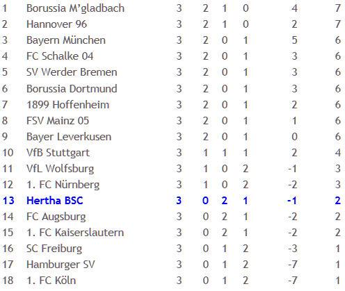 Iron Maik Franz Hannover 96 Hertha BSC