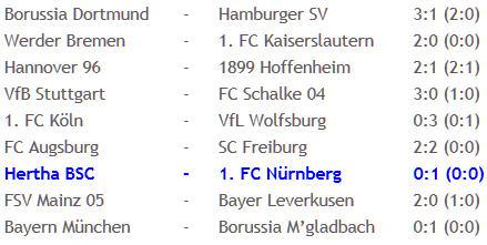 Levan Kobiashvili Hertha BSC 1. FC Nürnberg