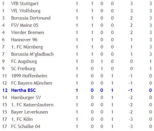Hertha BSC 1. FC Nürnberg Peter Gagelmann 2011-08-08
