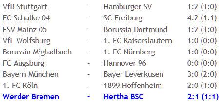 Werder Bremen Hertha BSC Fußball-Krimi Raffael