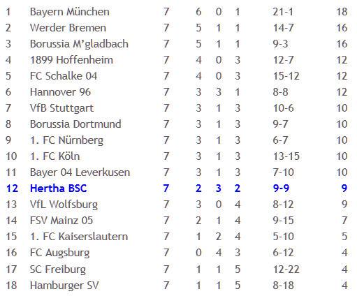 Werder Bremen Hertha BSC Adrian Ramos Südamerika-Fraktion