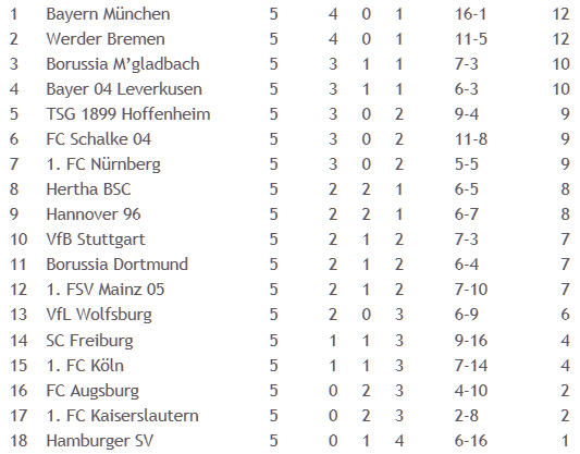 Borussia Dortmund Hertha BSC Mauer-Taktik Markus Babbel 2011-09-12
