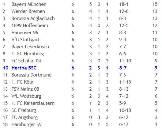 Hertha BSC FC Augsburg Markus Schmidt 2011-09-19