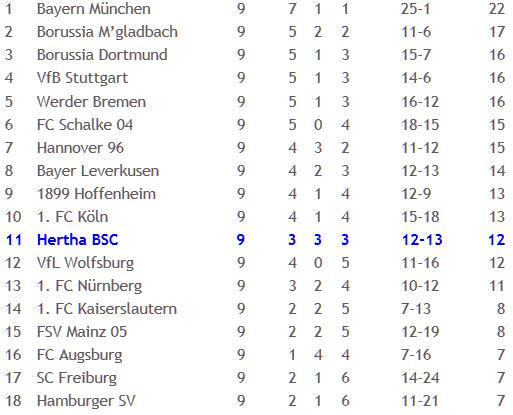 Bayern München Hertha BSC Schiedsrichter Michael Weiner 2011-10-17