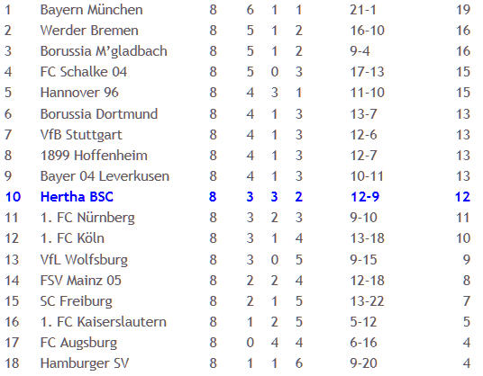 Hertha BSC 1. FC Köln Doppelpack Pierre-Michel Lasogga 2011-10-03