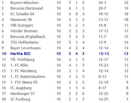 Hertha BSC 1. FSV Mainz 05 Wolfgang Stark