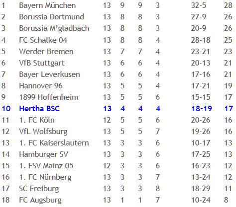 SC Freiburg Hertha BSC Abstiegsgespenst 2012-11-20