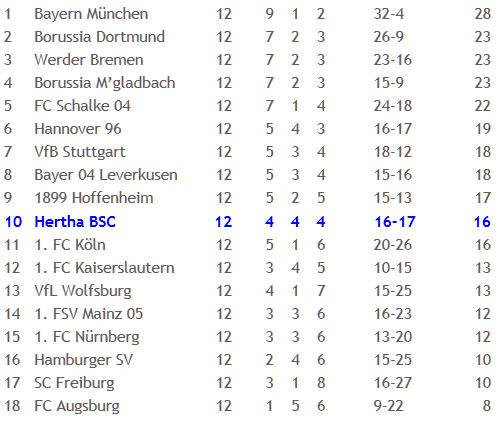 Gladbach Hertha BSC Lucien Favre 2012-11-06
