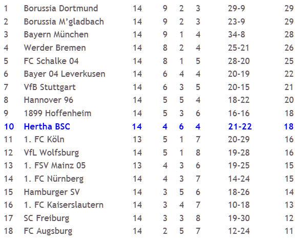 Bayer Leverkusen - Hertha BSC Levan Kobiashvili Handelfmeter