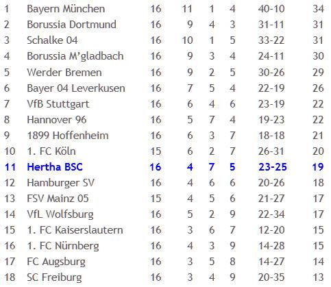 Hertha BSC Schalke 04 Torjäger Klaas Jan Huntelaar 2011-12-12