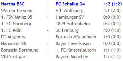 Hertha BSC Schalke 04 Torhüter Thomas Kraft