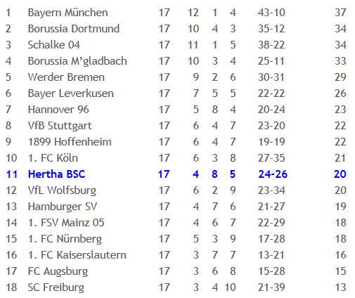 1899 Hoffenheim Hertha BSC Roman Hubnik Stochertor