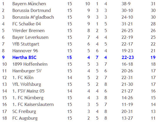 1. FC Kaiserslautern Hertha BSC Maik Franz Kreuzbandverletzung