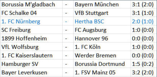 Hertha BSC Angstgegner 1. FC Nürnberg