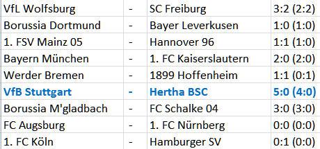 VfB Stuttgart Hertha BSC Berliner Trainerkarussell